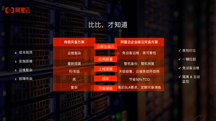 阿里云发布企业级云灾备解决方案,一键容灾、成本节省50%-大数网