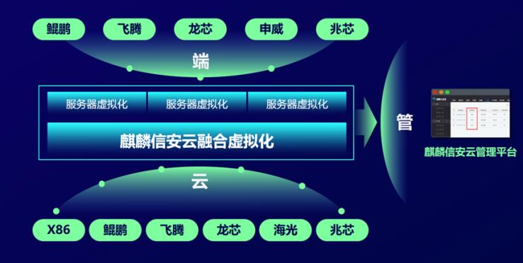 """麒麟信安现场体验会,""""融合虚拟化""""创新又务实-大数网"""